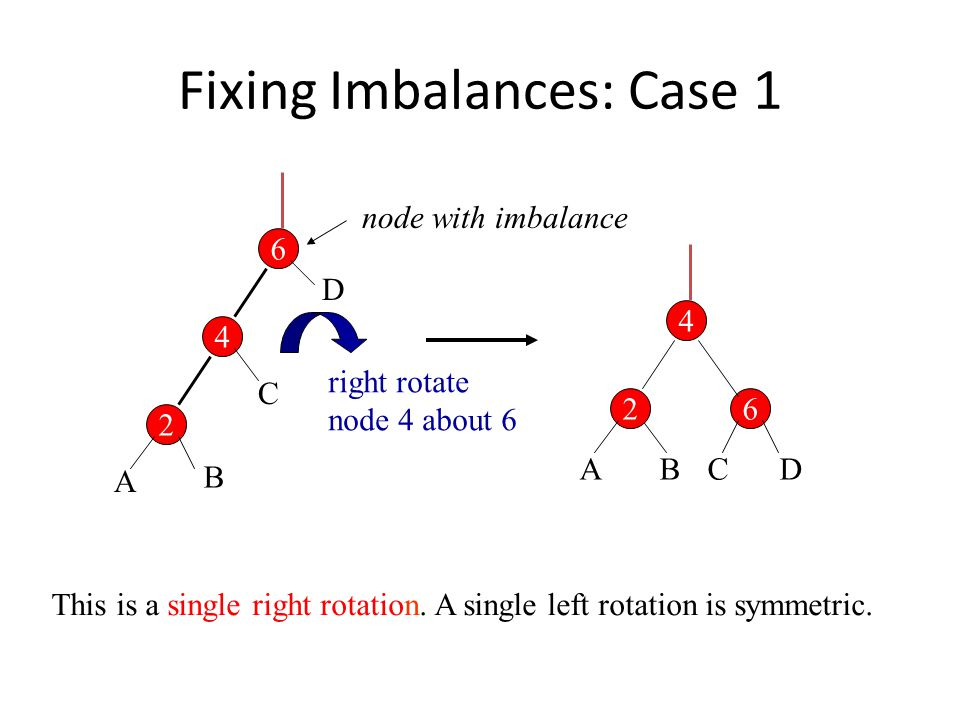 Fixing Imbalances: Case 1 6 4 2 6 4 2 node with imbalance A B C D ABCD This is a single right rotation.