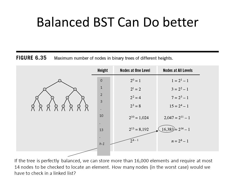 What Does it Mean to Balance a BST.