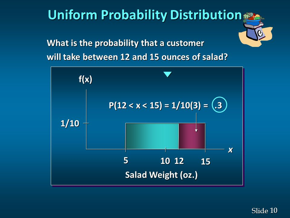 10 Slide f(x) x x 5 5 10 15 1/10 Salad Weight (oz.) P(12 < x < 15) = 1/10(3) =.3 What is the probability that a customer What is the probability that