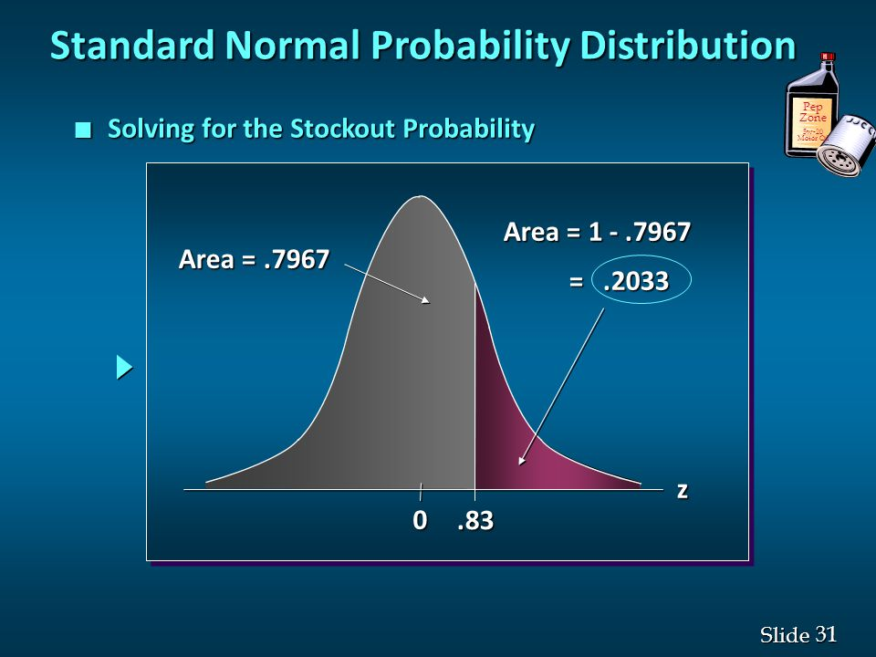31 Slide n Solving for the Stockout Probability 0.83 Area =.7967 Area = 1 -.7967 =.2033 =.2033 z Pep Zone 5w-20 Motor Oil Standard Normal Probability