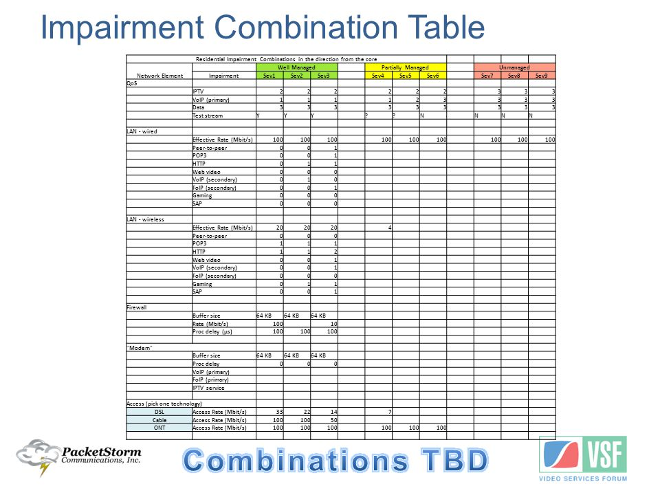 Impairment Combination Table Residential Impairment Combinations in the direction from the core Network Element Well Managed Partially Managed Unmanaged ImpairmentSev1Sev2Sev3 Sev4Sev5Sev6 Sev7Sev8Sev9 QoS IPTV222 222 333 VoIP (primary)111 123 333 Data333 333 333 Test streamYYY N NNN LAN - wired Effective Rate (Mbit/s)100 Peer-to-peer001 POP3001 HTTP011 Web video000 VoIP (secondary)010 FoIP (secondary)001 Gaming000 SAP000 LAN - wireless Effective Rate (Mbit/s)20 4 Peer-to-peer000 POP3111 HTTP112 Web video001 VoIP (secondary)001 FoIP (secondary)000 Gaming011 SAP001 Firewall Buffer size64 KB Rate (Mbit/s)100 10 Proc delay (µs)100 Modem Buffer size64 KB Proc delay000 VoIP (primary) FoIP (primary) IPTV service Access (pick one technology) DSLAccess Rate (Mbit/s)332214 7 CableAccess Rate (Mbit/s)100 50 ONTAccess Rate (Mbit/s)100