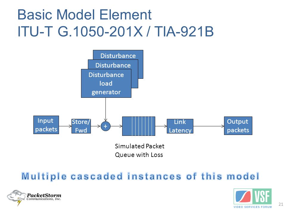 Disturbance load generator Basic Model Element ITU-T G.1050-201X / TIA-921B 21 Disturbance load generator + Input packets Output packets Link Latency Simulated Packet Queue with Loss Store/ Fwd