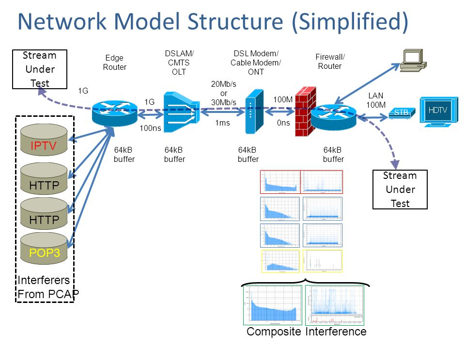 Network Model Structure (Simplified) Interferers From PCAP IPTV HTTP POP3 Stream Under Test Edge Router DSLAM/ CMTS OLT DSL Modem/ Cable Modem/ ONT Firewall/ Router LAN 100M 20Mb/s or 30Mb/s 100M 1G 64kB buffer 64kB buffer 64kB buffer 64kB buffer 1ms 100ns 0ns Stream Under Test Composite Interference STB