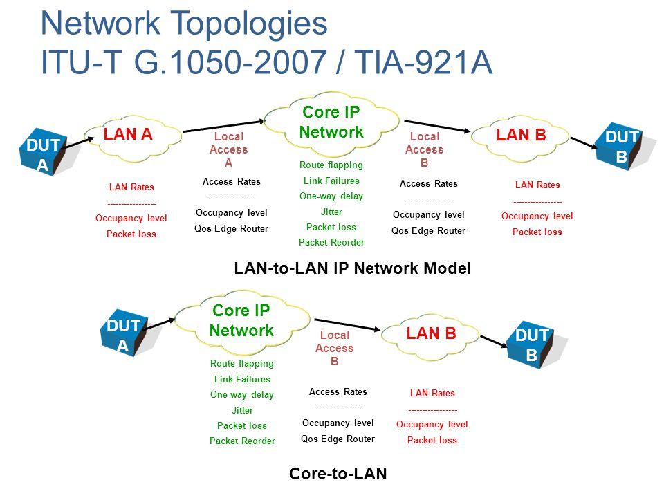 Network Topologies ITU-T G.1050-201X / TIA-921B (Revised Model) Core-to-LAN LAN-to-LAN IP Network Model