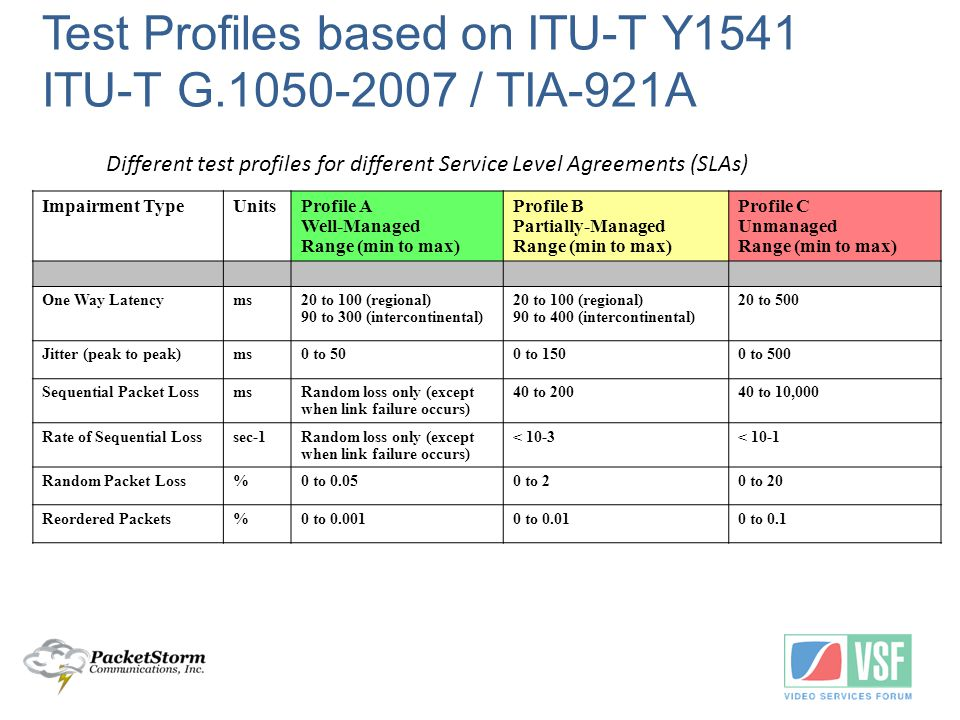 Test Profiles based on ITU-T Y1541 ITU-T G.1050-2007 / TIA-921A Different test profiles for different Service Level Agreements (SLAs) Impairment TypeUnitsProfile A Well ‑ Managed Range (min to max) Profile B Partially-Managed Range (min to max) Profile C Unmanaged Range (min to max) One Way Latencyms20 to 100 (regional) 90 to 300 (intercontinental) 20 to 100 (regional) 90 to 400 (intercontinental) 20 to 500 Jitter (peak to peak)ms0 to 500 to 1500 to 500 Sequential Packet LossmsRandom loss only (except when link failure occurs) 40 to 20040 to 10,000 Rate of Sequential Losssec-1Random loss only (except when link failure occurs) < 10-3< 10-1 Random Packet Loss%0 to 0.050 to 20 to 20 Reordered Packets%0 to 0.0010 to 0.010 to 0.1