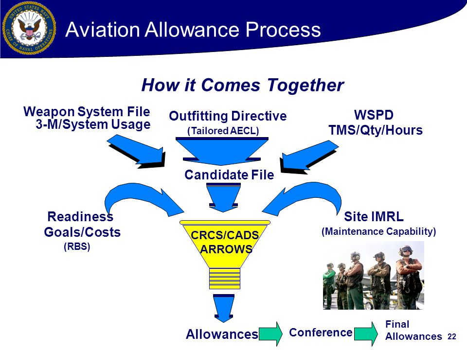 22 How it Comes Together Outfitting Directive (Tailored AECL) Candidate File 3-M/System Usage Readiness Goals/Costs (RBS) WSPD TMS/Qty/Hours Site IMRL (Maintenance Capability) Allowances Weapon System File Conference Final Allowances CRCS/CADS ARROWS Aviation Allowance Process