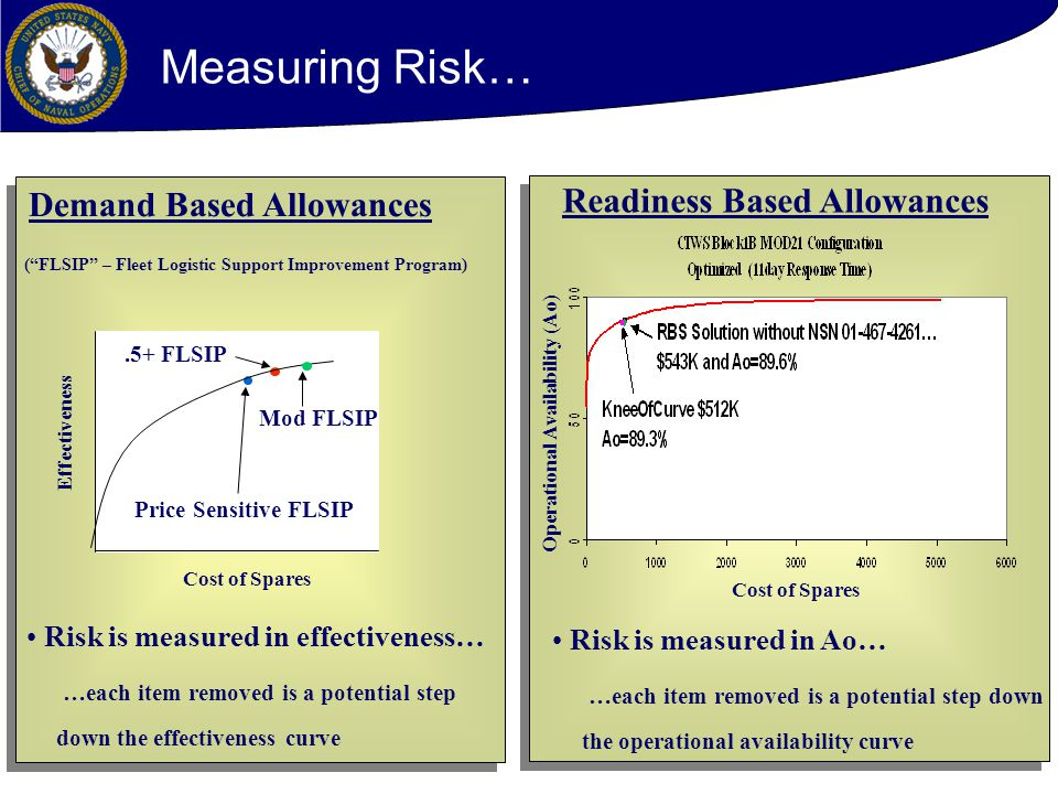 27 Measuring Risk… Demand Based Allowances Cost of Spares Effectiveness.5+ FLSIP Price Sensitive FLSIP ( FLSIP – Fleet Logistic Support Improvement Program) Risk is measured in effectiveness… …each item removed is a potential step down the effectiveness curve Mod FLSIP Readiness Based Allowances Cost of Spares Operational Availability (Ao) Risk is measured in Ao… …each item removed is a potential step down the operational availability curve