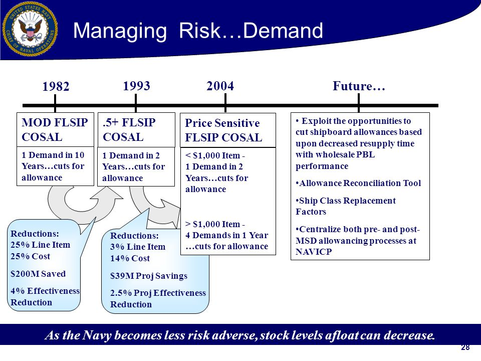 28 1982 1993 2004 Future….5+ FLSIP COSAL Price Sensitive FLSIP COSAL Exploit the opportunities to cut shipboard allowances based upon decreased resupply time with wholesale PBL performance Allowance Reconciliation Tool Ship Class Replacement Factors Centralize both pre- and post- MSD allowancing processes at NAVICP MOD FLSIP COSAL 1 Demand in 10 Years…cuts for allowance 1 Demand in 2 Years…cuts for allowance As the Navy becomes less risk adverse, stock levels afloat can decrease.