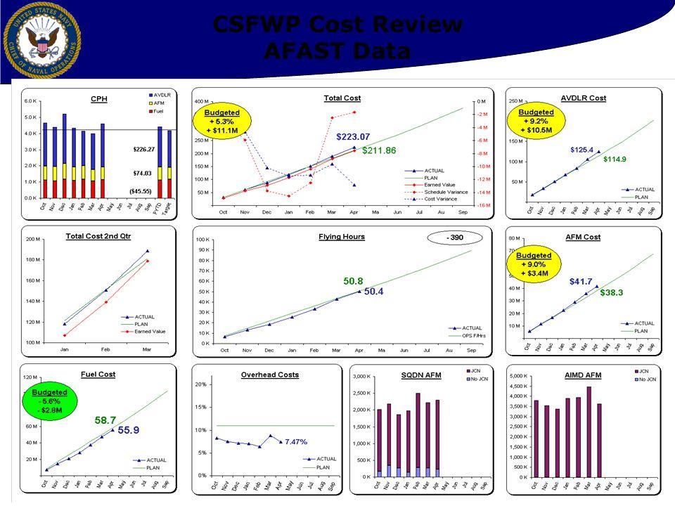 32 CSFWP Cost Review AFAST Data