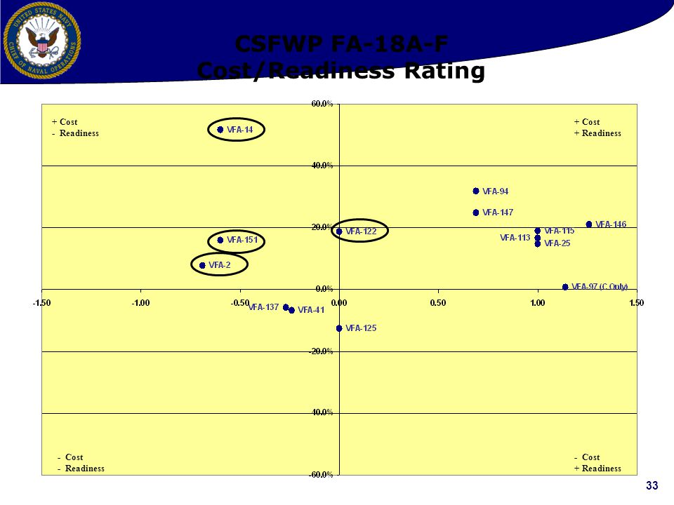 33 CSFWP FA-18A-F Cost/Readiness Rating + Cost + Readiness - Cost + Readiness - Cost - Readiness + Cost - Readiness