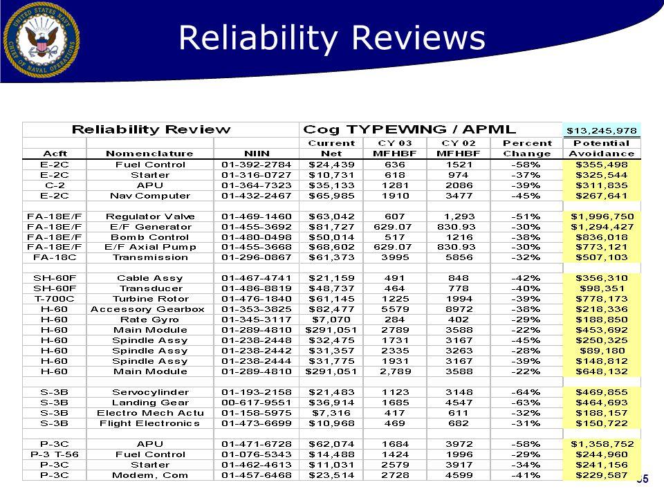 35 Reliability Reviews