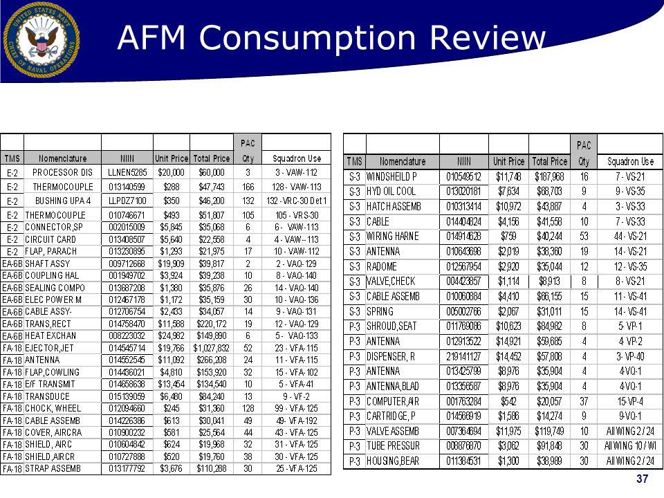 37 AFM Consumption Review