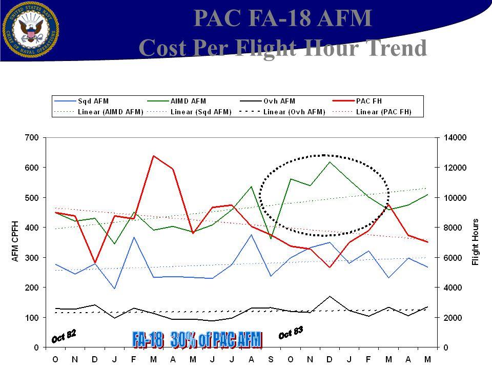 38 PAC FA-18 AFM Cost Per Flight Hour Trend