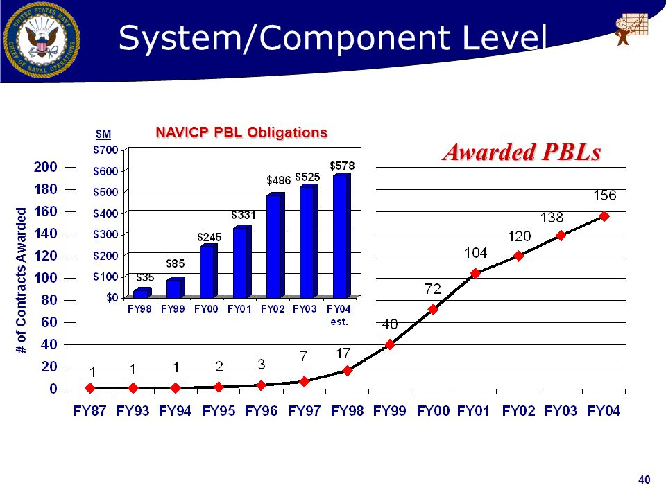 40 NAVICP PBL Obligations $M # of Contracts Awarded Awarded PBLs System/Component Level