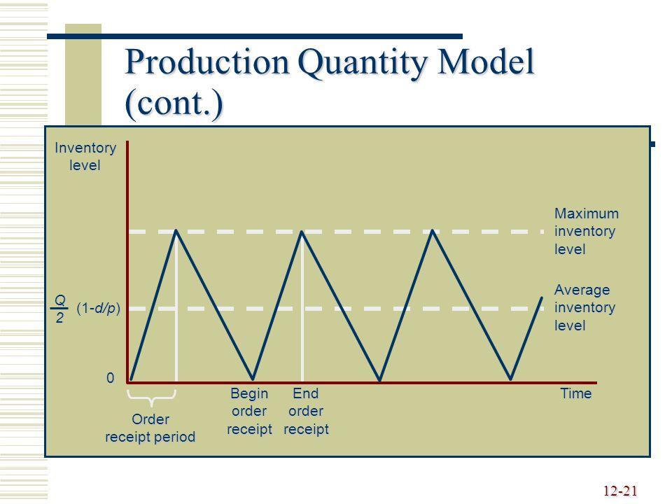 12-21 Production Quantity Model (cont.) Inventorylevel (1-d/p) Q2 Time 0 Order receipt period BeginorderreceiptEndorderreceipt Maximum inventory level