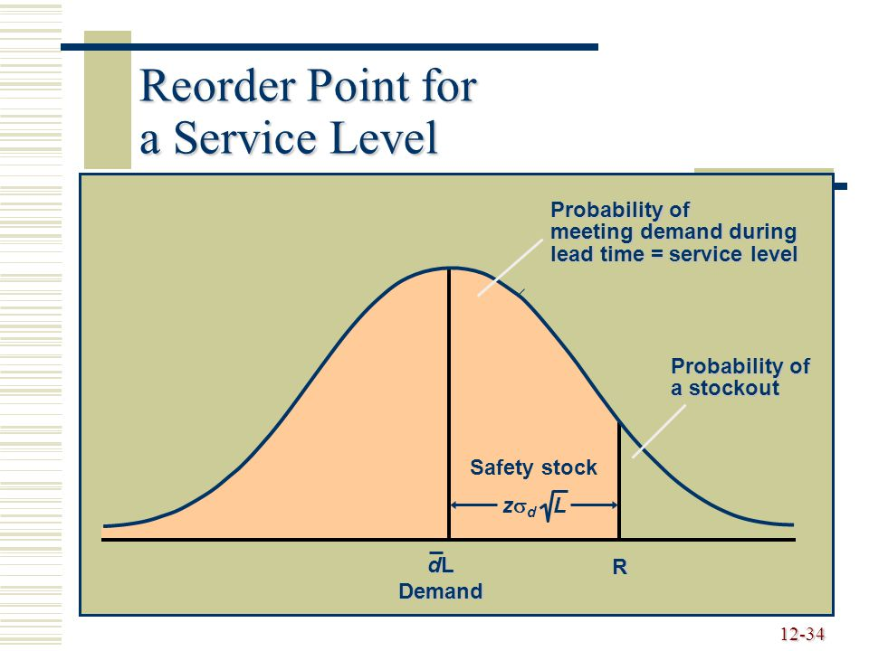 12-34 Reorder Point for a Service Level Probability of meeting demand during lead time = service level Probability of a stockout R Safety stock dL Demand z  d L
