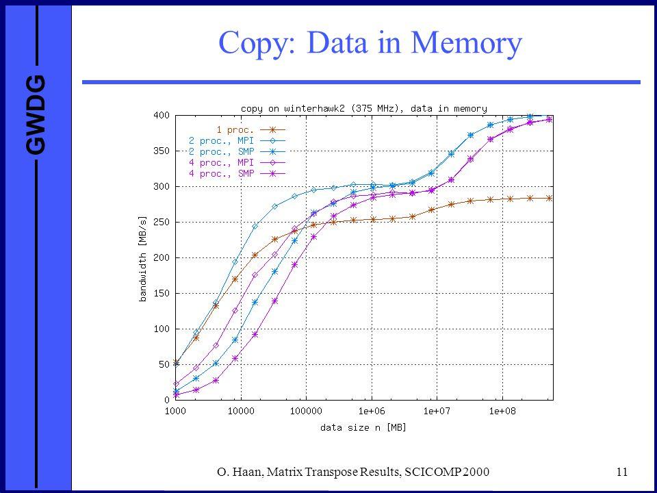 GWDG O. Haan, Matrix Transpose Results, SCICOMP 200011 Copy: Data in Memory