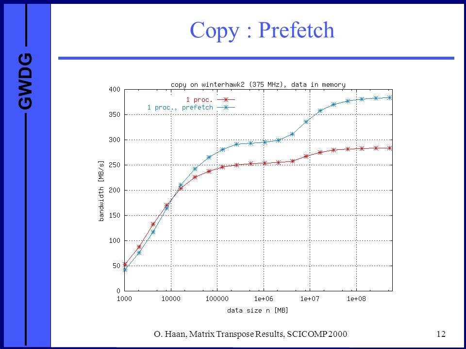 GWDG O. Haan, Matrix Transpose Results, SCICOMP 200012 Copy : Prefetch