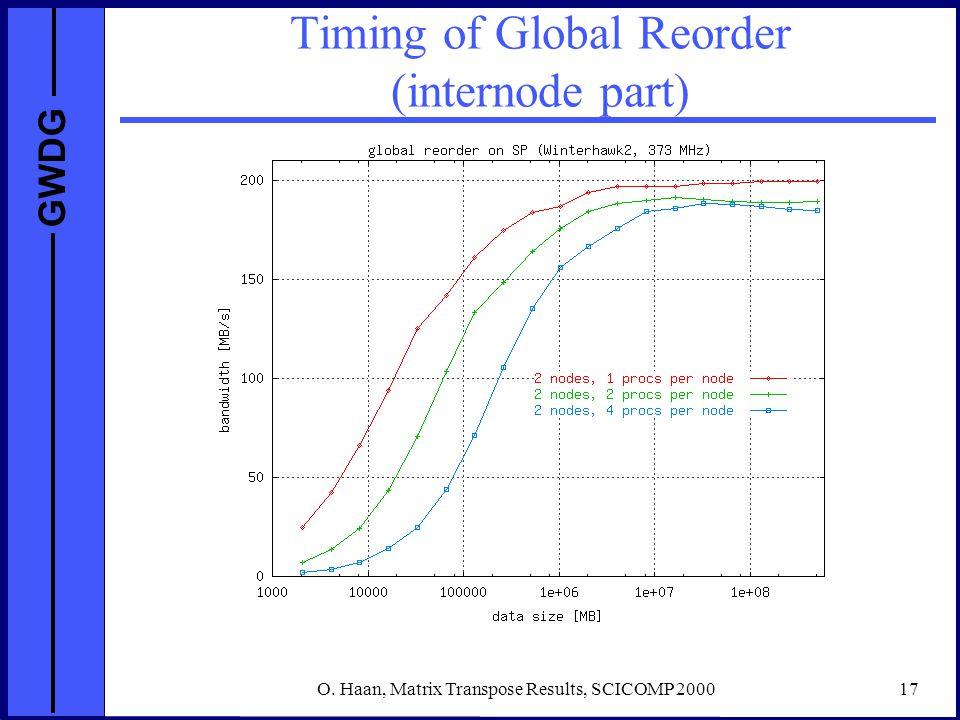 GWDG O. Haan, Matrix Transpose Results, SCICOMP 200017 Timing of Global Reorder (internode part)