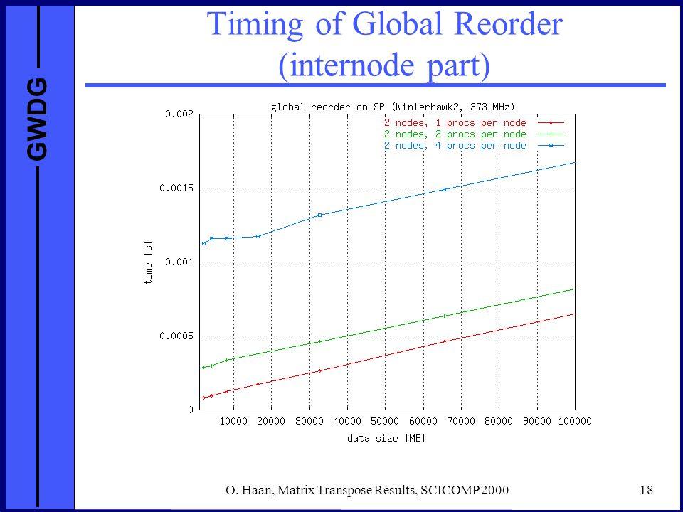 GWDG O. Haan, Matrix Transpose Results, SCICOMP 200018 Timing of Global Reorder (internode part)