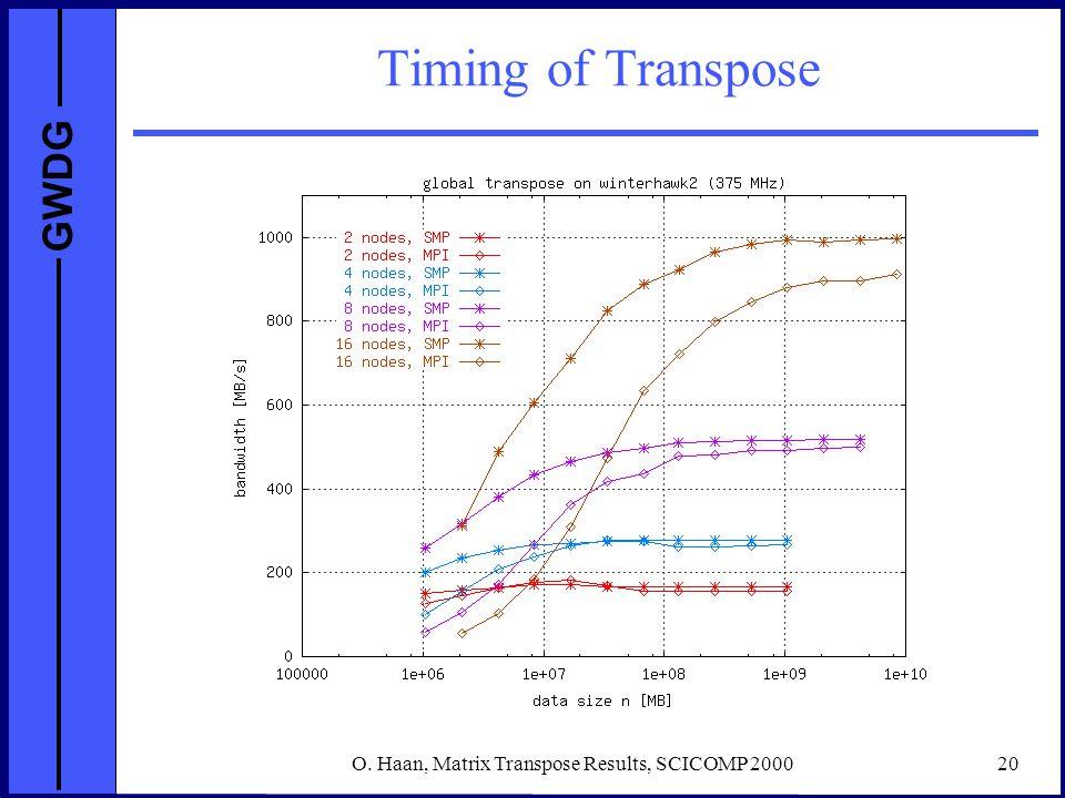 GWDG O. Haan, Matrix Transpose Results, SCICOMP 200020 Timing of Transpose