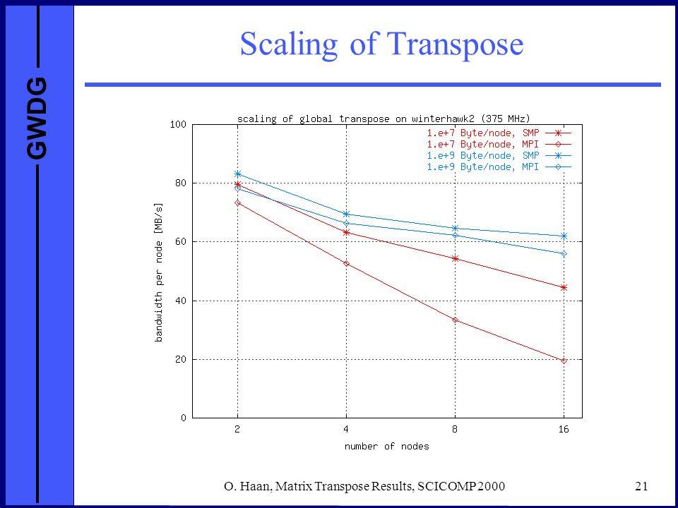 GWDG O. Haan, Matrix Transpose Results, SCICOMP 200021 Scaling of Transpose