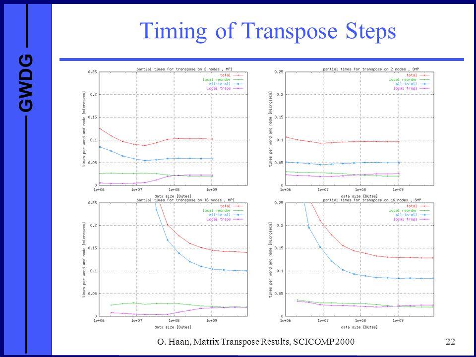 GWDG O. Haan, Matrix Transpose Results, SCICOMP 200022 Timing of Transpose Steps