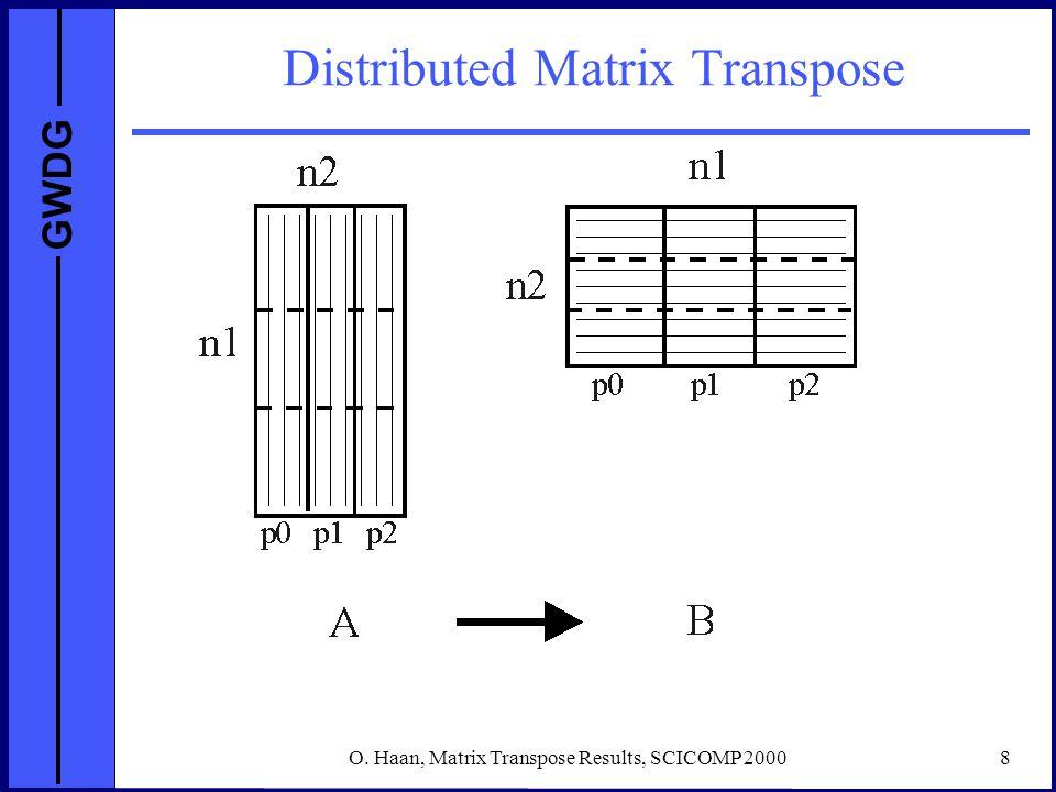 GWDG O. Haan, Matrix Transpose Results, SCICOMP 20008 Distributed Matrix Transpose