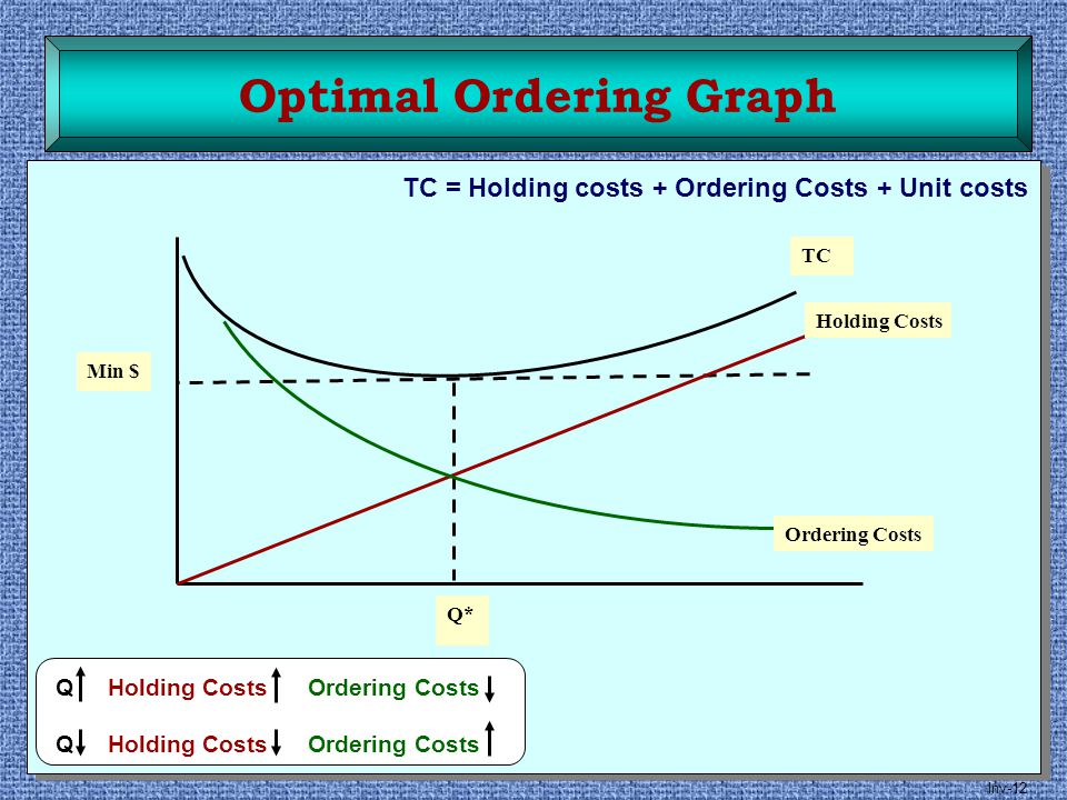 Inv-12 Optimal Ordering Graph TC Holding Costs Ordering Costs Q* Min $ Q Holding Costs Ordering Costs TC = Holding costs + Ordering Costs + Unit costs