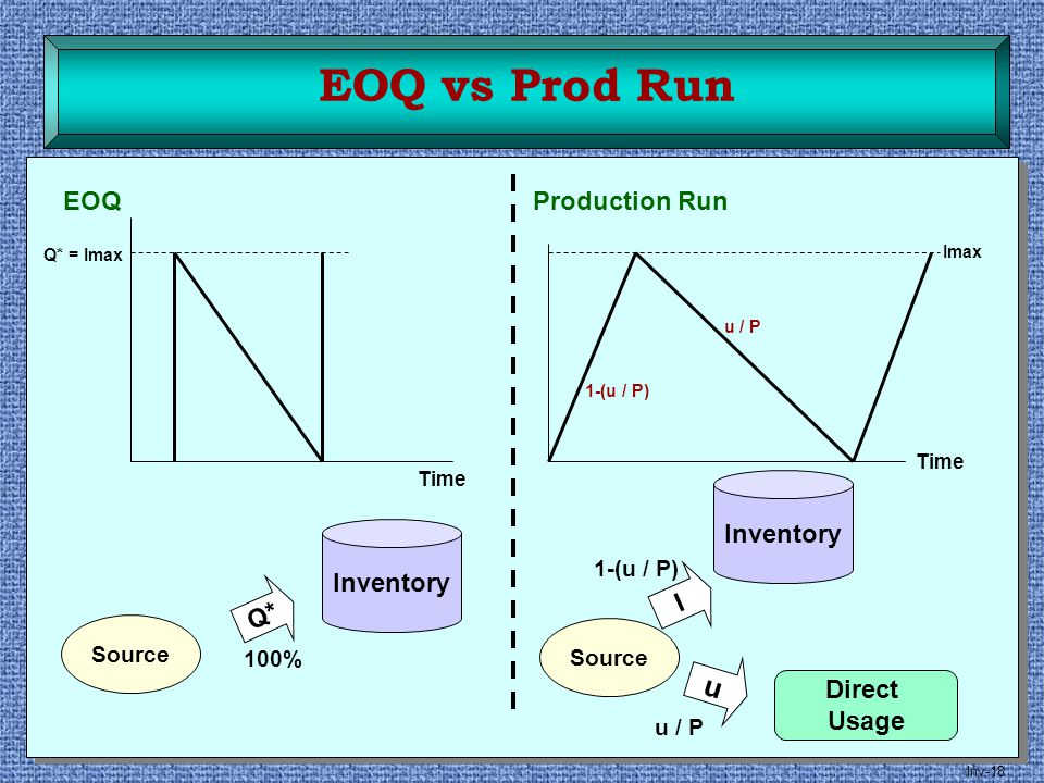 Inv-18 EOQ Source Inventory Q* 100% Q* = Imax Production Run Source Inventory I 1-(u / P) u Direct Usage u / P Imax 1-(u / P) u / P EOQ vs Prod Run Ti