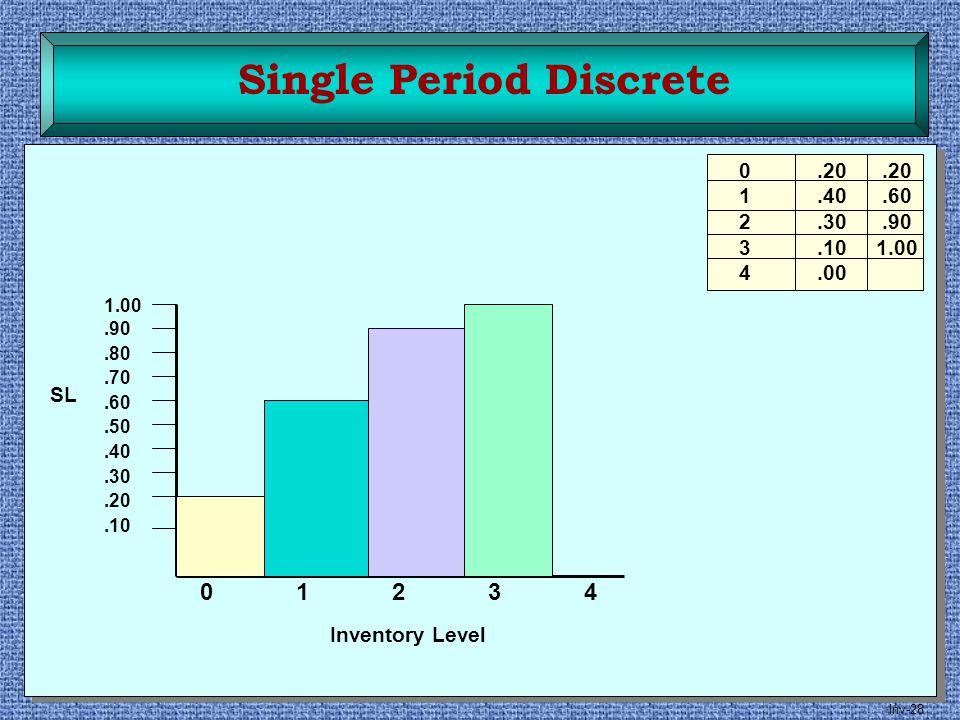 Inv-28 0.20.20 1.40.60 2.30.90 3.10 1.00 4.00 0123401234 1.00.90.80.70.60.50.40.30.20.10 SL Inventory Level Single Period Discrete