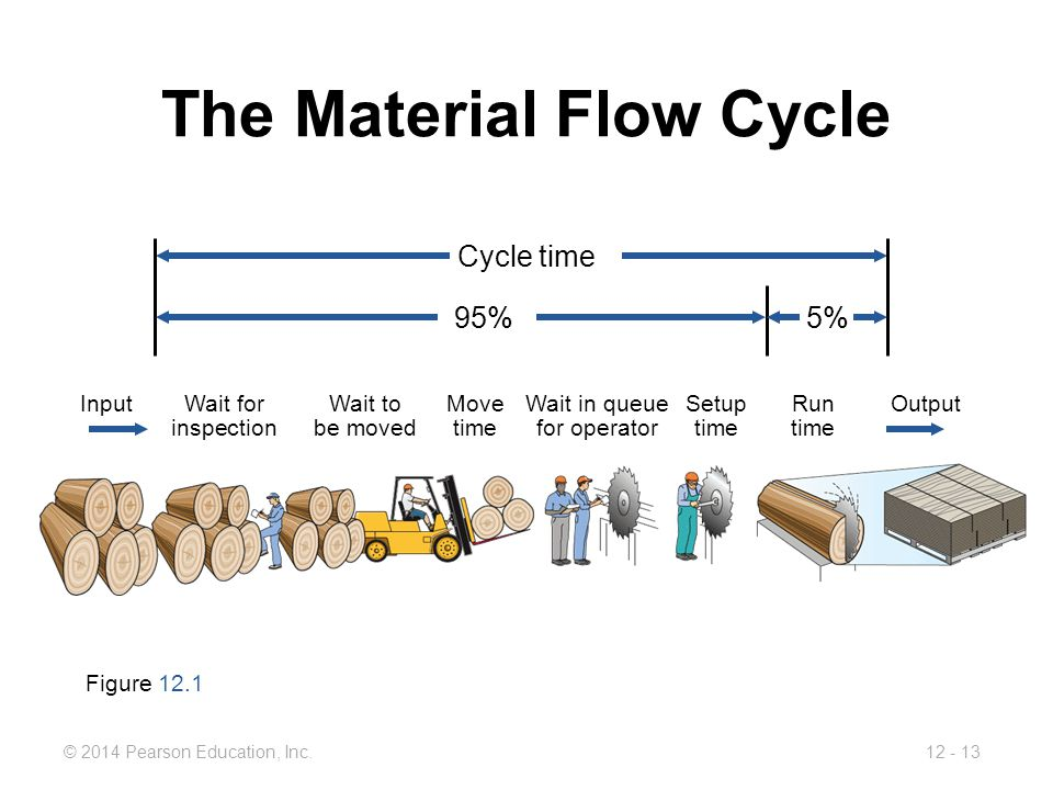 12 - 13© 2014 Pearson Education, Inc. The Material Flow Cycle Figure 12.1 InputWait forWait toMoveWait in queueSetupRunOutput inspectionbe movedtimefo