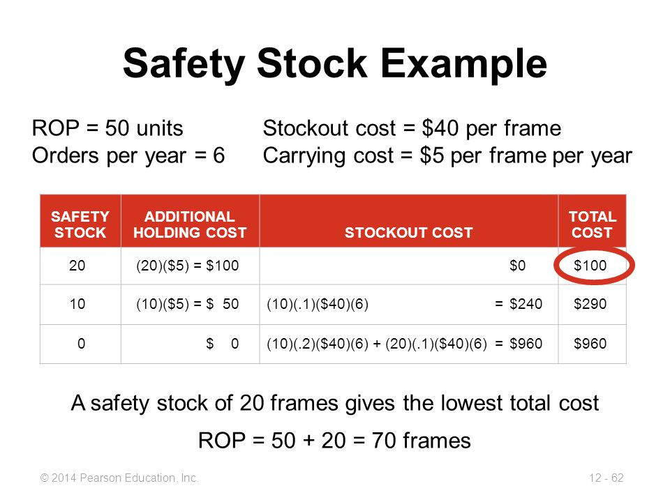 12 - 62© 2014 Pearson Education, Inc. Safety Stock Example ROP = 50 unitsStockout cost = $40 per frame Orders per year = 6 Carrying cost = $5 per fram