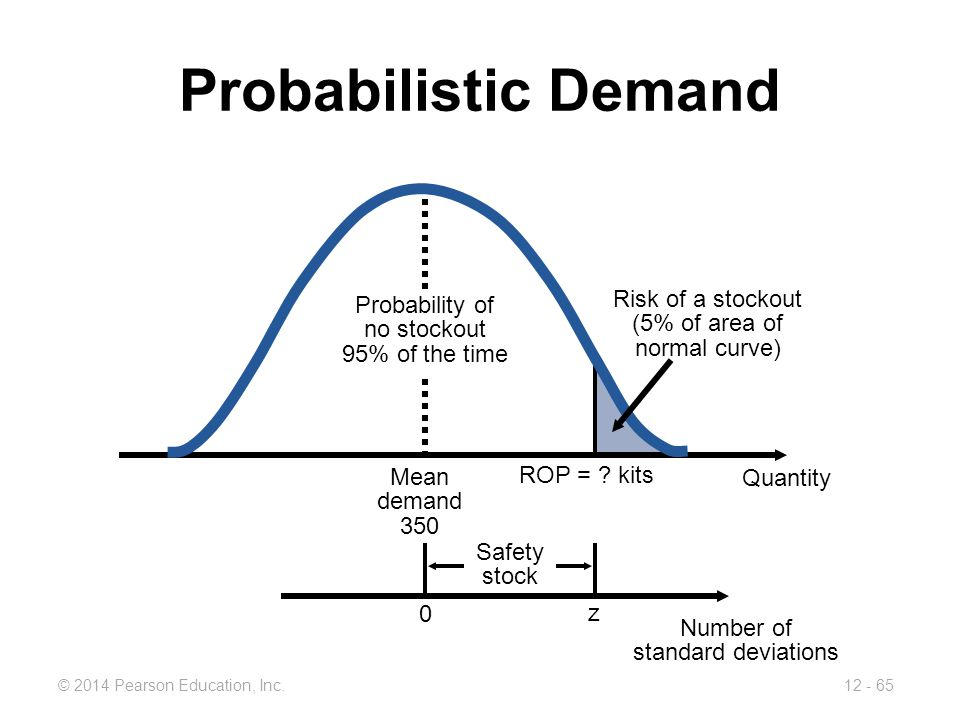 12 - 65© 2014 Pearson Education, Inc. Probabilistic Demand Safety stock Probability of no stockout 95% of the time Mean demand 350 ROP = ? kits Quanti