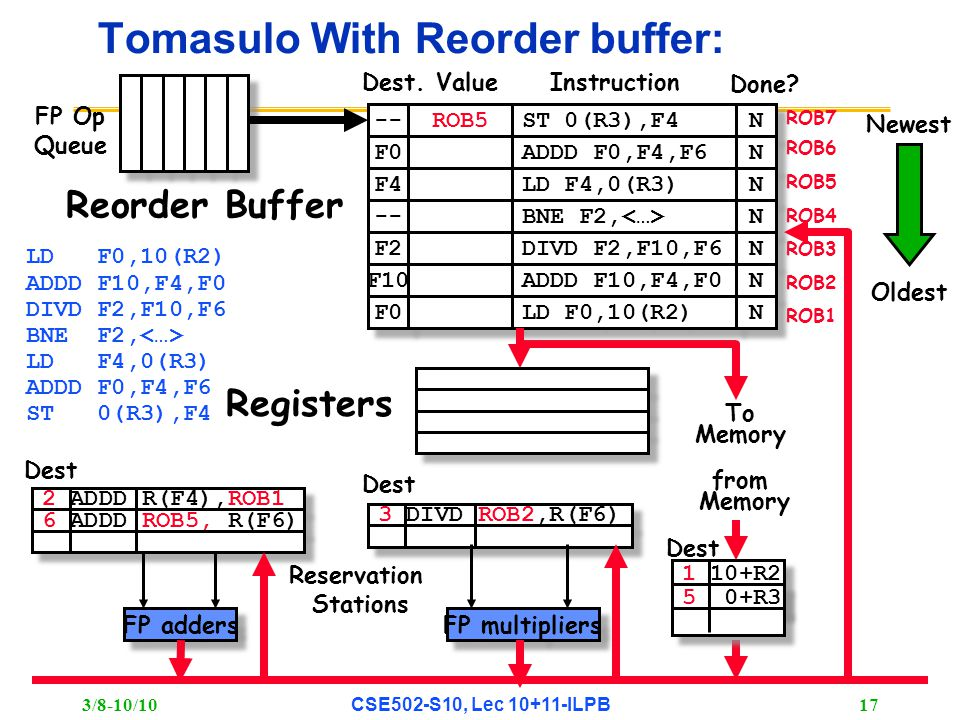 3/8-10/10 CSE502-S10, Lec 10+11-ILPB 17 3 DIVD ROB2,R(F6) 2 ADDD R(F4),ROB1 6 ADDD ROB5, R(F6) Tomasulo With Reorder buffer: To Memory FP adders FP multipliers Reservation Stations FP Op Queue ROB7 ROB6 ROB5 ROB4 ROB3 ROB2 ROB1 -- F0 ROB5 ST 0(R3),F4 ADDD F0,F4,F6 N N N N F4 LD F4,0(R3) N N -- BNE F2, N N F2 F10 F0 DIVD F2,F10,F6 ADDD F10,F4,F0 LD F0,10(R2) N N N N N N Done.