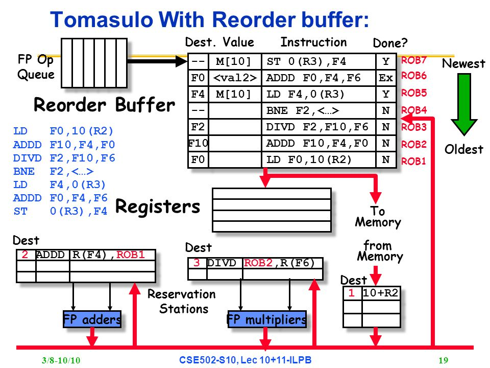 3/8-10/10 CSE502-S10, Lec 10+11-ILPB 19 3 DIVD ROB2,R(F6) 2 ADDD R(F4),ROB1 Tomasulo With Reorder buffer: To Memory FP adders FP multipliers Reservation Stations FP Op Queue ROB7 ROB6 ROB5 ROB4 ROB3 ROB2 ROB1 -- F0 M[10] ST 0(R3),F4 ADDD F0,F4,F6 Y Y Ex F4 M[10] LD F4,0(R3) Y Y -- BNE F2, N N F2 F10 F0 DIVD F2,F10,F6 ADDD F10,F4,F0 LD F0,10(R2) N N N N N N Done.