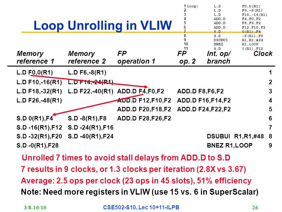 3/8-10/10 CSE502-S10, Lec 10+11-ILPB 26 Loop Unrolling in VLIW Memory MemoryFPFPInt.