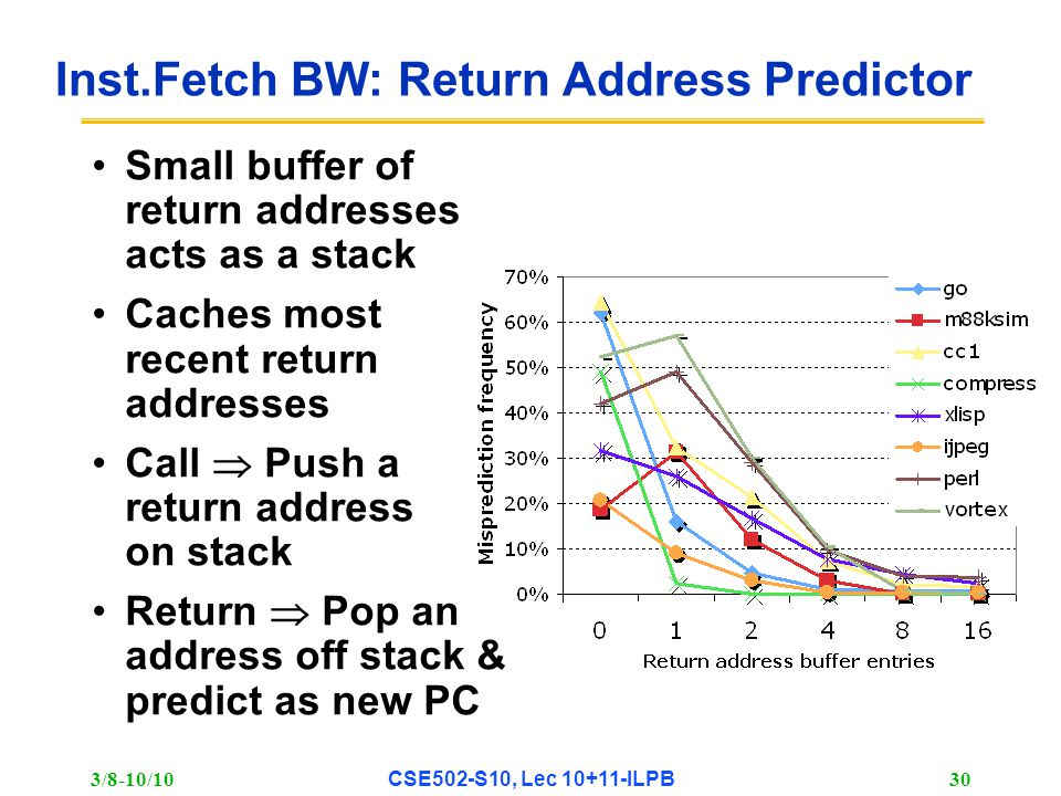 3/8-10/10 CSE502-S10, Lec 10+11-ILPB 30 Inst.Fetch BW: Return Address Predictor Small buffer of return addresses acts as a stack Caches most recent return addresses Call  Push a return address on stack Return  Pop an address off stack & predict as new PC
