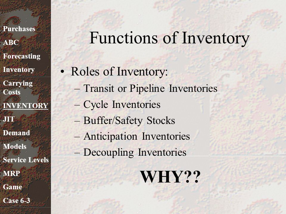 Functions of Inventory Roles of Inventory: –Transit or Pipeline Inventories –Cycle Inventories –Buffer/Safety Stocks –Anticipation Inventories –Decoup