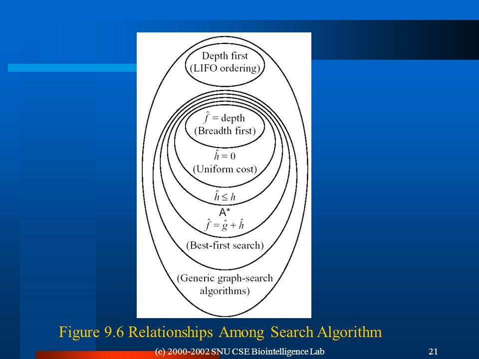 (c) 2000-2002 SNU CSE Biointelligence Lab21 Figure 9.6 Relationships Among Search Algorithm