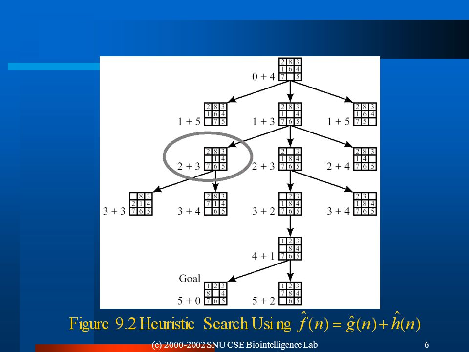 (c) 2000-2002 SNU CSE Biointelligence Lab6