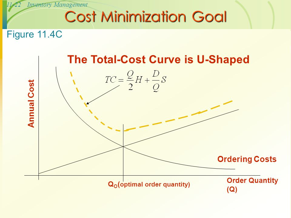 11-22Inventory Management Cost Minimization Goal Order Quantity (Q) The Total-Cost Curve is U-Shaped Ordering Costs QOQO Annual Cost ( optimal order q