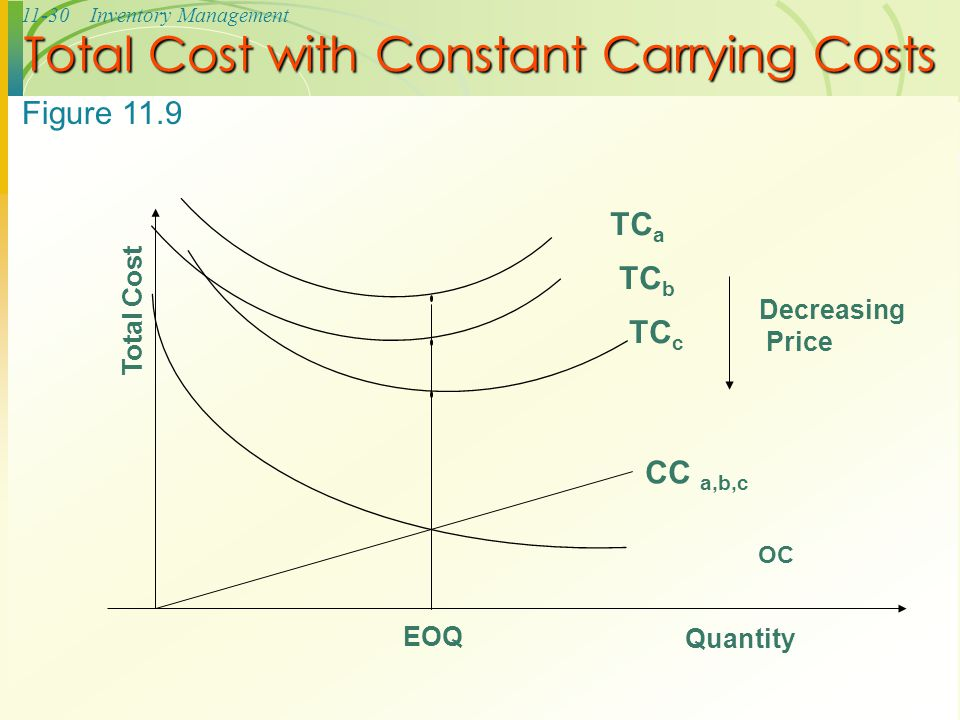 11-30Inventory Management Total Cost with Constant Carrying Costs OC EOQ Quantity Total Cost TC a TC c TC b Decreasing Price CC a,b,c Figure 11.9