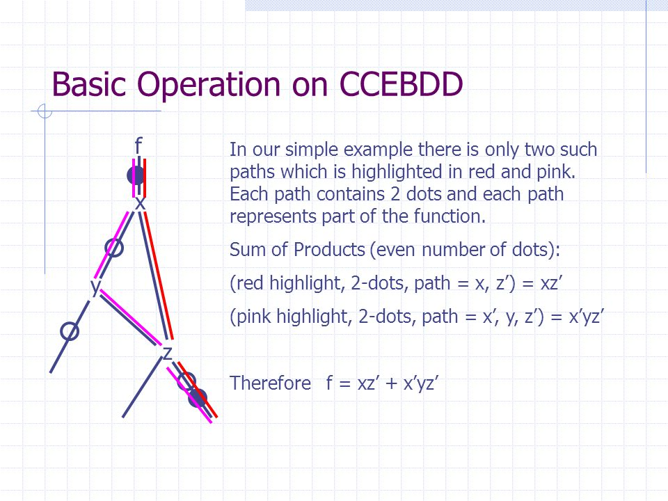 Basic Operation on CCEBDD x y z f In our simple example there is only two such paths which is highlighted in red and pink. Each path contains 2 dots a