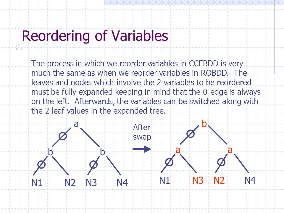 Reordering of Variables The process in which we reorder variables in CCEBDD is very much the same as when we reorder variables in ROBDD. The leaves an