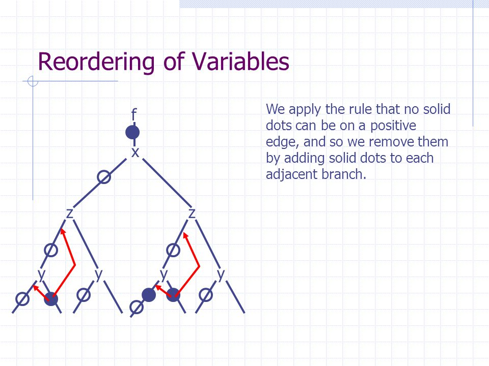 Reordering of Variables x z y f z yyy We apply the rule that no solid dots can be on a positive edge, and so we remove them by adding solid dots to ea