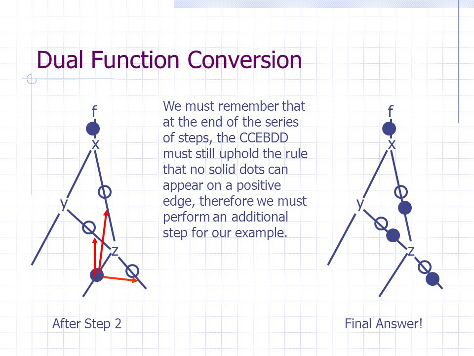 Dual Function Conversion x y z f After Step 2 x y z f We must remember that at the end of the series of steps, the CCEBDD must still uphold the rule t