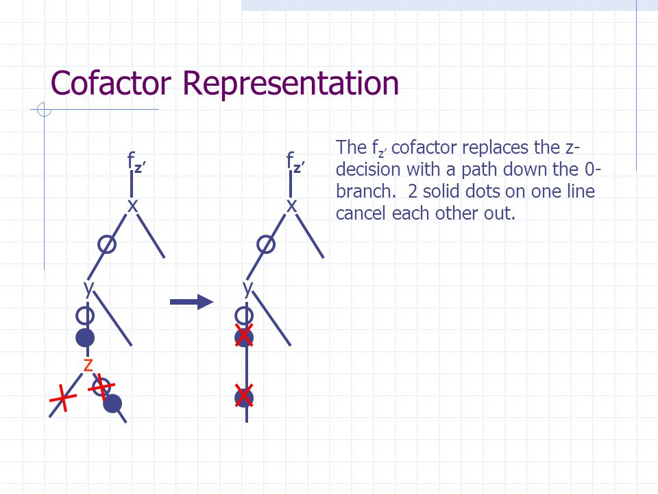 Cofactor Representation x y z f z' x y The f z' cofactor replaces the z- decision with a path down the 0- branch. 2 solid dots on one line cancel each