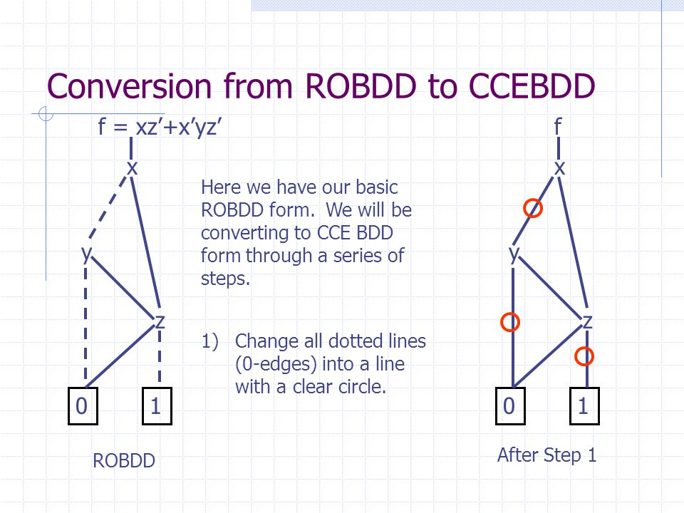 Conversion from ROBDD to CCEBDD x y z 01 1)Change all dotted lines (0-edges) into a line with a clear circle. Here we have our basic ROBDD form. We wi