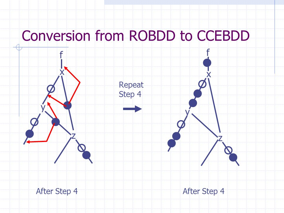 Conversion from ROBDD to CCEBDD x y z After Step 4 f Repeat Step 4 x y z After Step 4 f